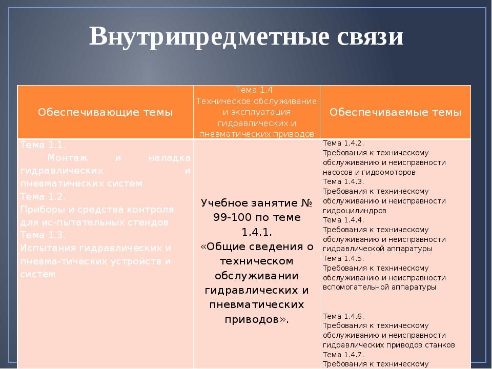 Внутрипредметные связи Обеспечивающие темы Тема 1.4 Техническое обслуживание...