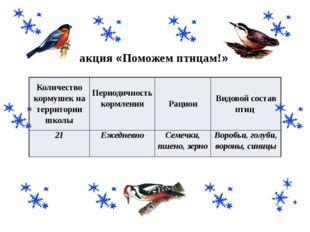 акция «Поможем птицам!» Количество кормушек на территории школы Периодичность