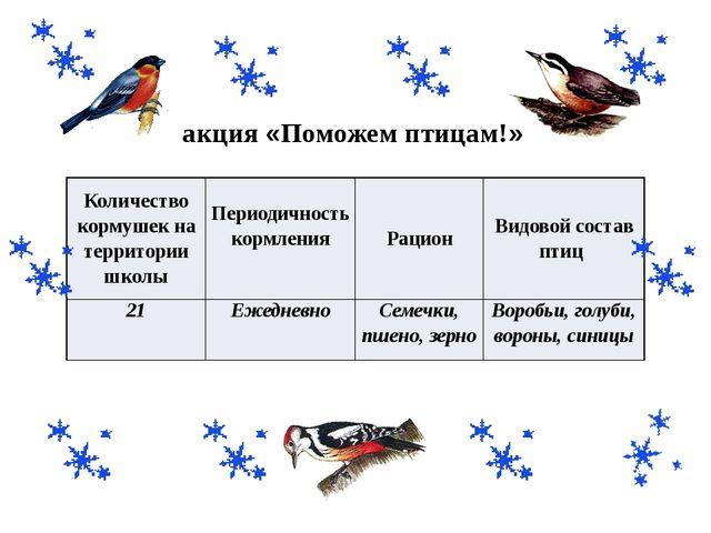 акция «Поможем птицам!» Количество кормушек на территории школы Периодичность...