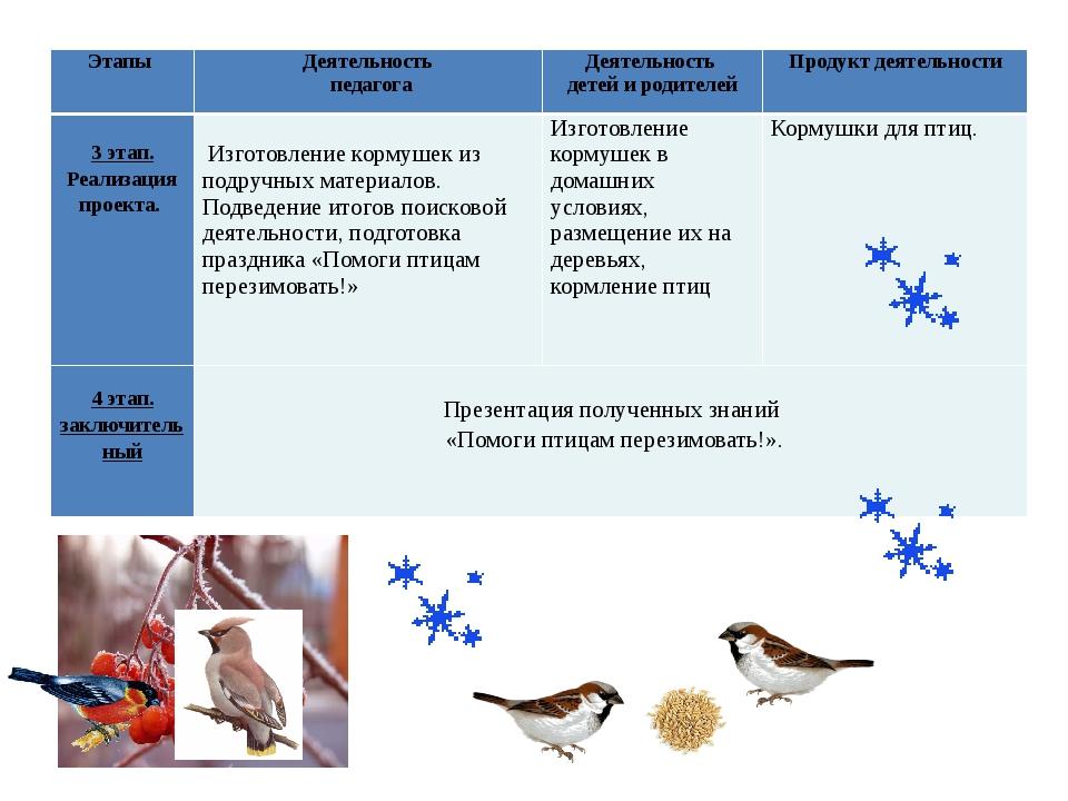 Этапы Деятельность педагога Деятельность детей и родителей Продукт деятельнос...