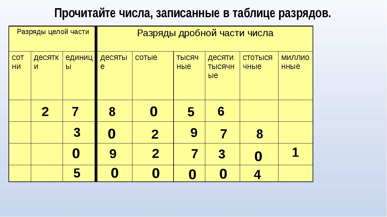 Прочитайте числа, записанные в таблице разрядов. 2 7 8 5 6 3 2 9 7 8 9 2 7 3...