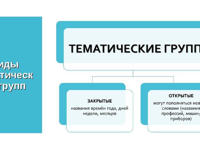 Виды тематических групп