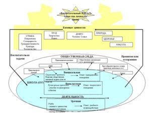 Базовые ценности: Воспитательне задачи ОБЩЕСТВЕННАЯ СРЕДА ДЕЯТЕЛЬНОСТЬ «Восп