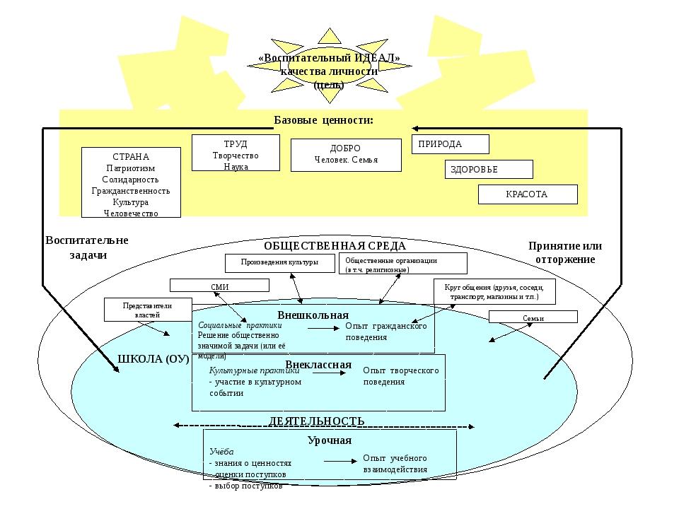 Базовые ценности: Воспитательне задачи ОБЩЕСТВЕННАЯ СРЕДА ДЕЯТЕЛЬНОСТЬ «Восп...