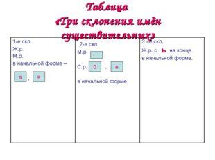 Таблица «Три склонения имён существительных» а я 0 е 1-е скл. Ж.р. М.р. в нач