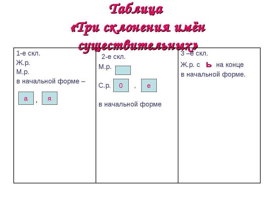 Таблица «Три склонения имён существительных» а я 0 е 1-е скл. Ж.р. М.р. в нач...
