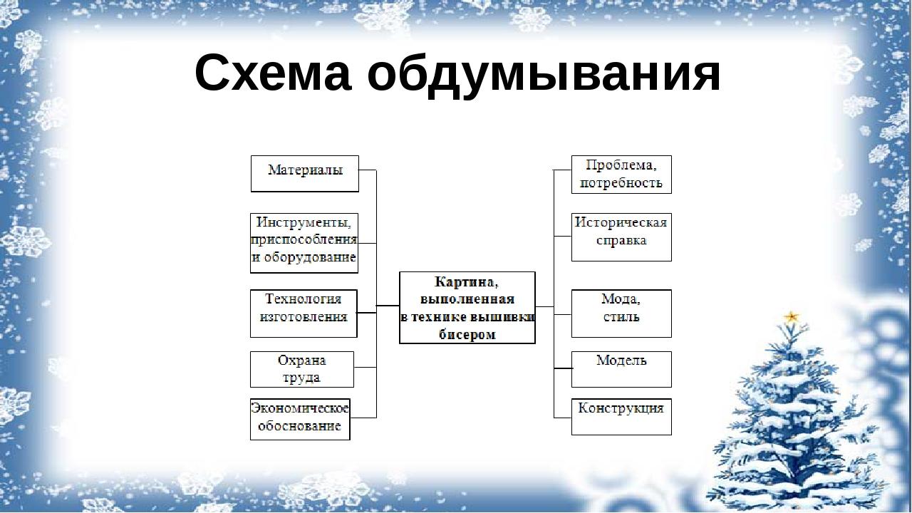 Схема обдумывания