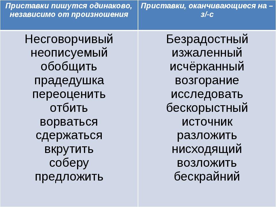 Приставки пишутся одинаково, независимо от произношения Приставки, оканчиваю...