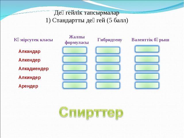 Деңгейлік тапсырмалар 1) Стандартты деңгей (5 балл) Көмірсутек класы Алкандар...
