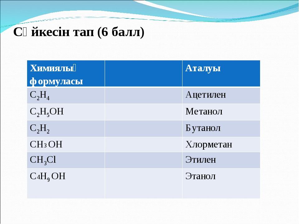 Сәйкесін тап (6 балл) Химиялық формуласыАталуы С2Н4Ацетилен С2Н5ОНМетан...