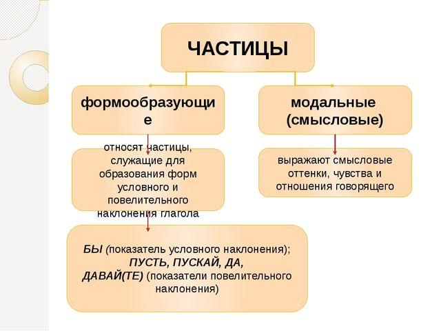 выражают смысловые оттенки, чувства и отношения говорящего относят частицы, с...