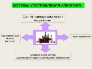 МОТИВЫ УПОТРЕБЛЕНИЯ АЛКОГОЛЯ Познавательные мотивы (интерес) Символические м