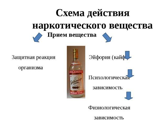 Схема действия наркотического вещества Прием вещества Защитная реакция Эйфори...