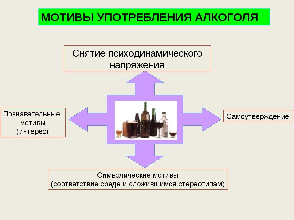 МОТИВЫ УПОТРЕБЛЕНИЯ АЛКОГОЛЯ Познавательные мотивы (интерес) Символические м...