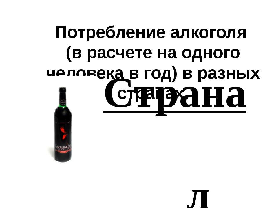 Потребление алкоголя (в расчете на одного человека в год) в разных странах. С...