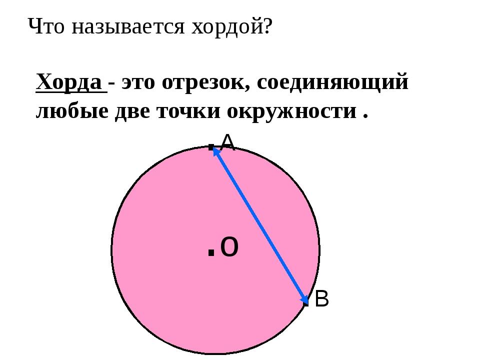 Что называется хордой? Хорда - это отрезок, соединяющий любые две точки окруж...