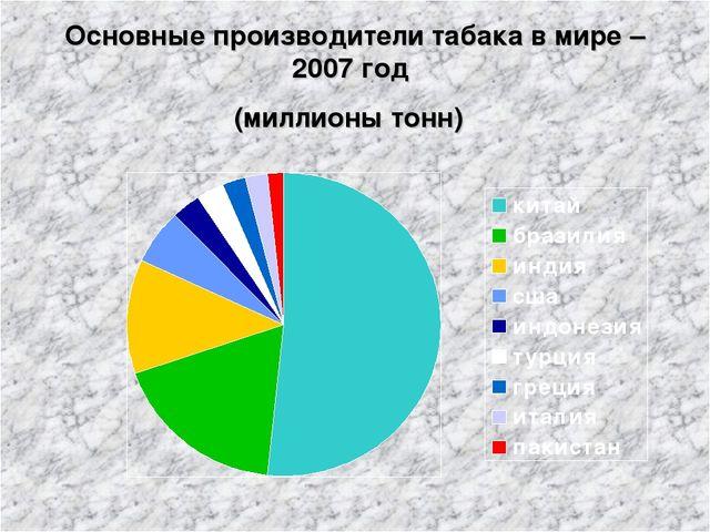 Основные производители табака в мире – 2007 год (миллионы тонн)