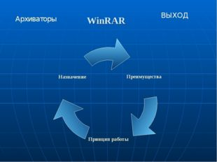 WinRAR Архиваторы ВЫХОД