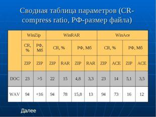 Сводная таблица параметров (CR-compress ratio, РФ-размер файла) Далее WinZip