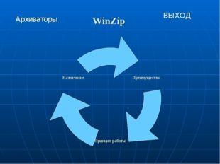 WinZip Архиваторы ВЫХОД