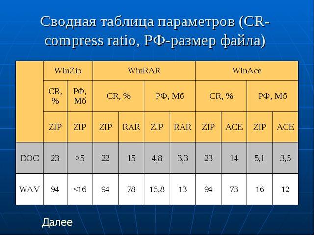 Сводная таблица параметров (CR-compress ratio, РФ-размер файла) Далее WinZip...