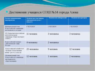 Достижения учащихся СОШ №14 города Азова Полное наименование мероприятия Кол