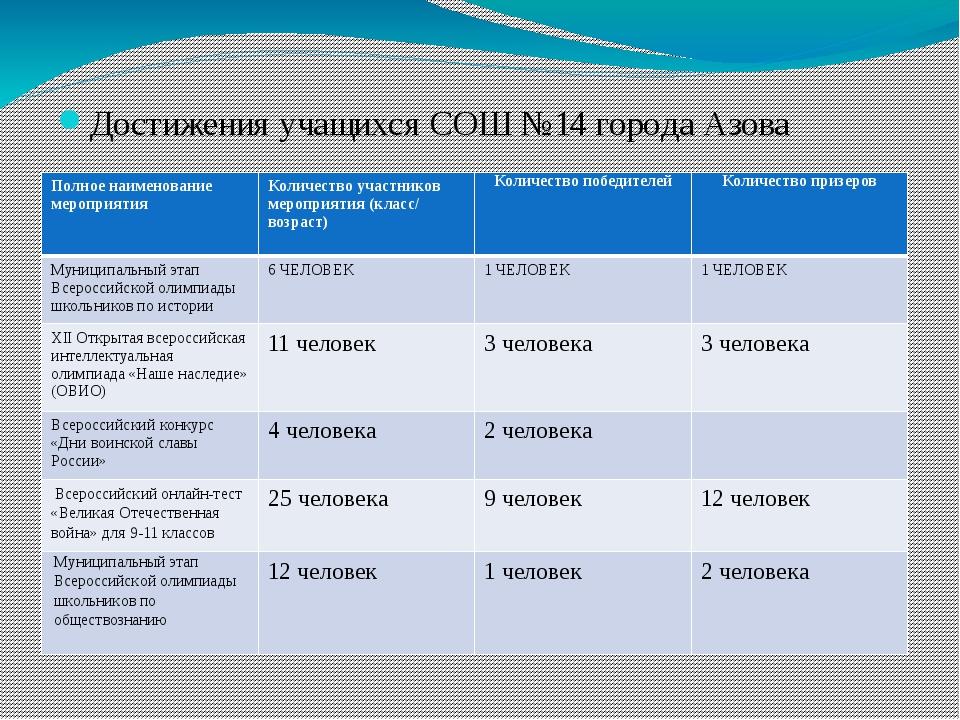 Достижения учащихся СОШ №14 города Азова Полное наименование мероприятия Кол...