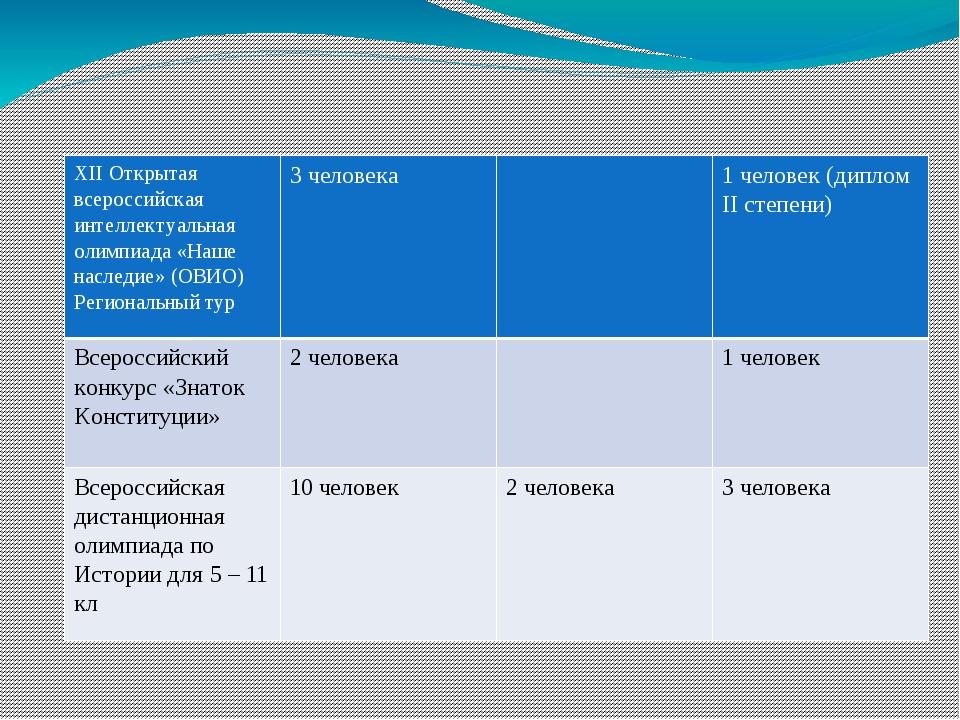 XIIОткрытая всероссийская интеллектуальная олимпиада «Наше наследие» (ОВИО)...