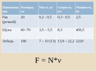 ууу F = N*v Наименование Размеры, см Масса, кг Скорость, м/с Мощность, Вт