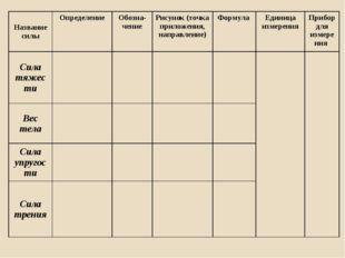 Название силыОпределениеОбозна-чение Рисунок (точка приложения, направлени