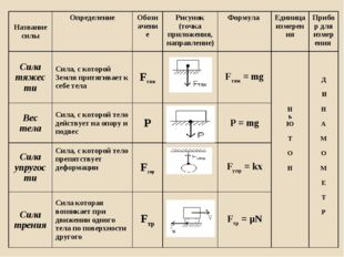 Название силыОпределениеОбозначение Рисунок (точка приложения, направление