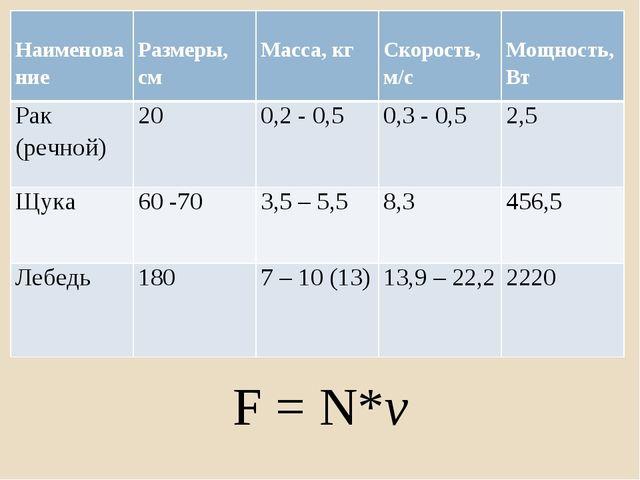 ууу F = N*v Наименование Размеры, см Масса, кг Скорость, м/с Мощность, Вт...