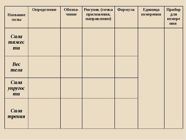 Название силыОпределениеОбозна-чение Рисунок (точка приложения, направлени...