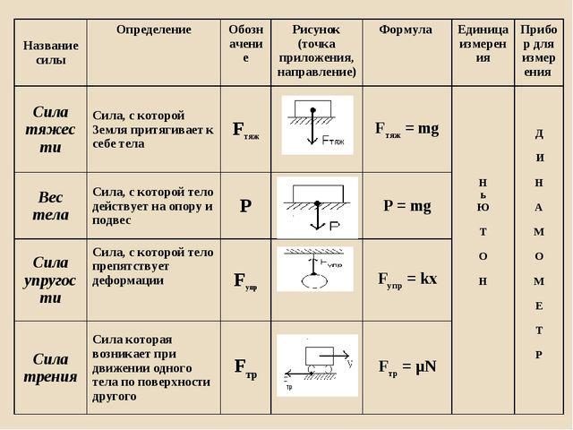 Название силыОпределениеОбозначение Рисунок (точка приложения, направление...