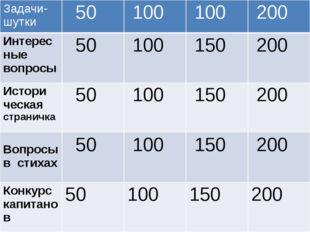 «СВОЯ ИГРА» Задачи- шутки 50 100 100 200 Интерес ные вопросы 50 100 150 200 И