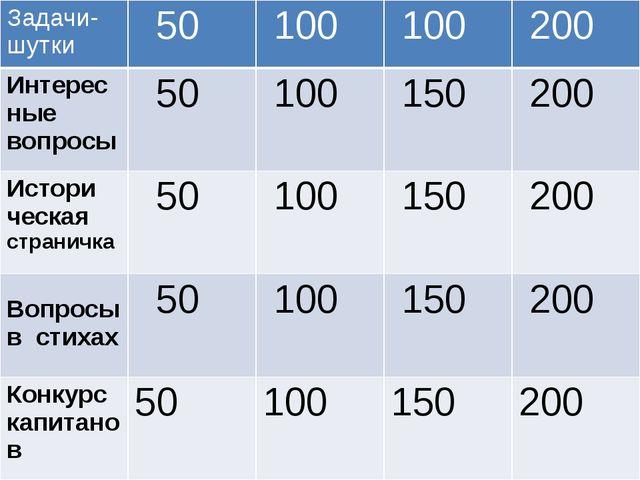 «СВОЯ ИГРА» Задачи- шутки 50 100 100 200 Интерес ные вопросы 50 100 150 200 И...