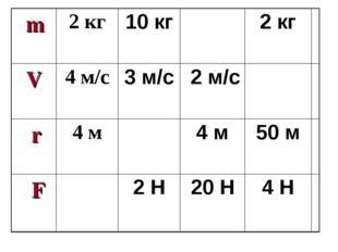 m2 кг10 кг2 кг V4 м/с3 м/с 2 м/с r4 м4 м50 м F 2 Н20 Н4 Н