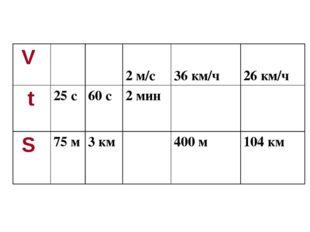 V  2 м/с  36 км/ч 26 км/ч t 25 с 60 с 2 мин  S 75 м 3 км 400 м