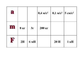 a 0,4 м/с2 0,1 м/с2  5 см/с2 m 8 кг 3г 200 кг F 2Н 6 мН 20 Н 1