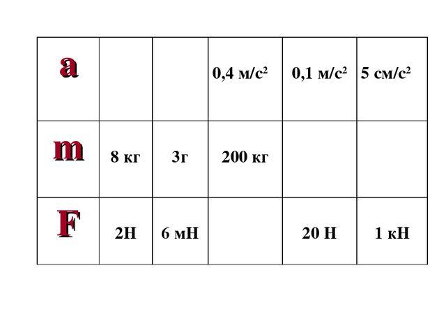 a 0,4 м/с2 0,1 м/с2  5 см/с2 m 8 кг 3г 200 кг F 2Н 6 мН 20 Н 1...