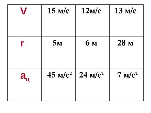 V 15 м/с12м/с 13 м/с r 5м 6 м 28 м aц  45 м/с224 м/с2  7 м/с2