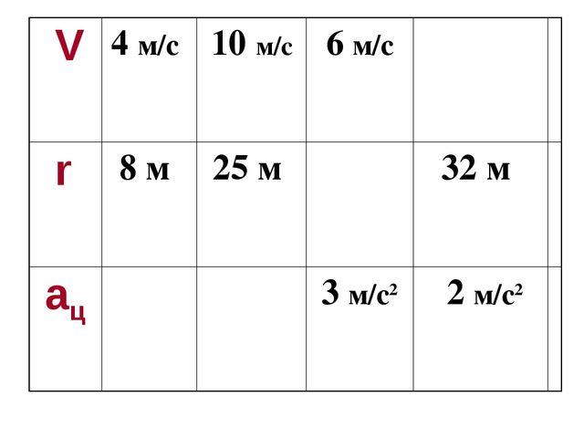 V 4 м/с 10 м/с6 м/с r 8 м 25 м 32 м  aц 3 м/с2 2 м/с2