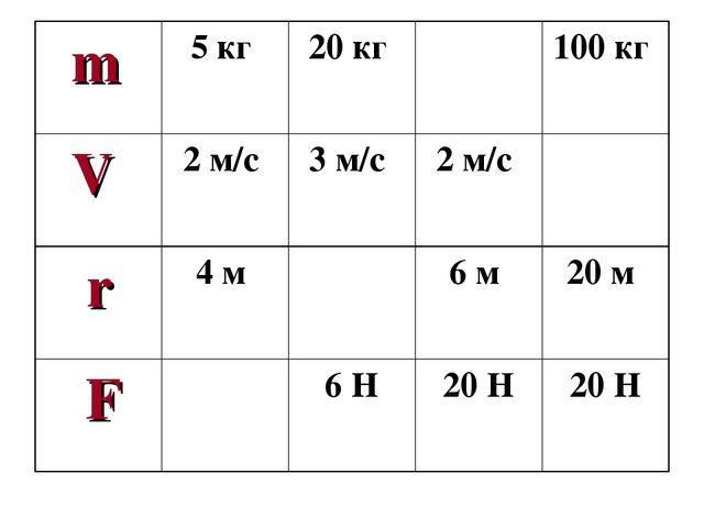 m5 кг 20 кг 100 кг V2 м/с 3 м/с 2 м/с  r4 м 6 м 20 м F 6 Н20...