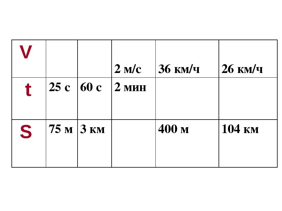 V  2 м/с  36 км/ч 26 км/ч t 25 с 60 с 2 мин  S 75 м 3 км 400 м...