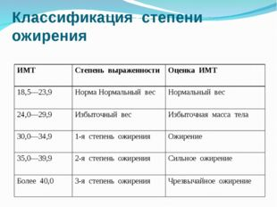 Классификация степени ожирения