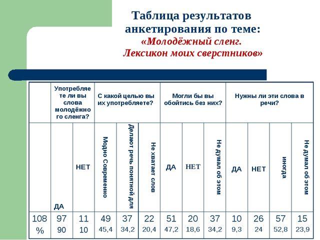 Таблица результатов анкетирования по теме: «Молодёжный сленг. Лексикон моих с...