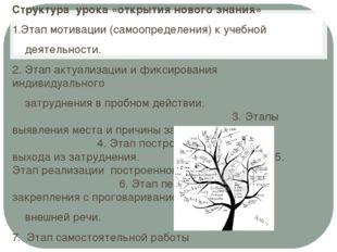 Структура урока «открытия нового знания» 1.Этап мотивации (самоопределения) к