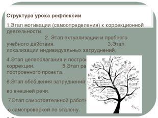 Структура урока рефлексии 1.Этап мотивации (самоопределения) к коррекционной