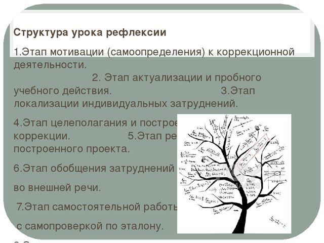 Структура урока рефлексии 1.Этап мотивации (самоопределения) к коррекционной...