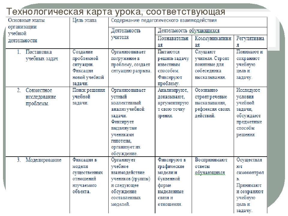 Технологическая карта урока, соответствующая требованиям ФГОС